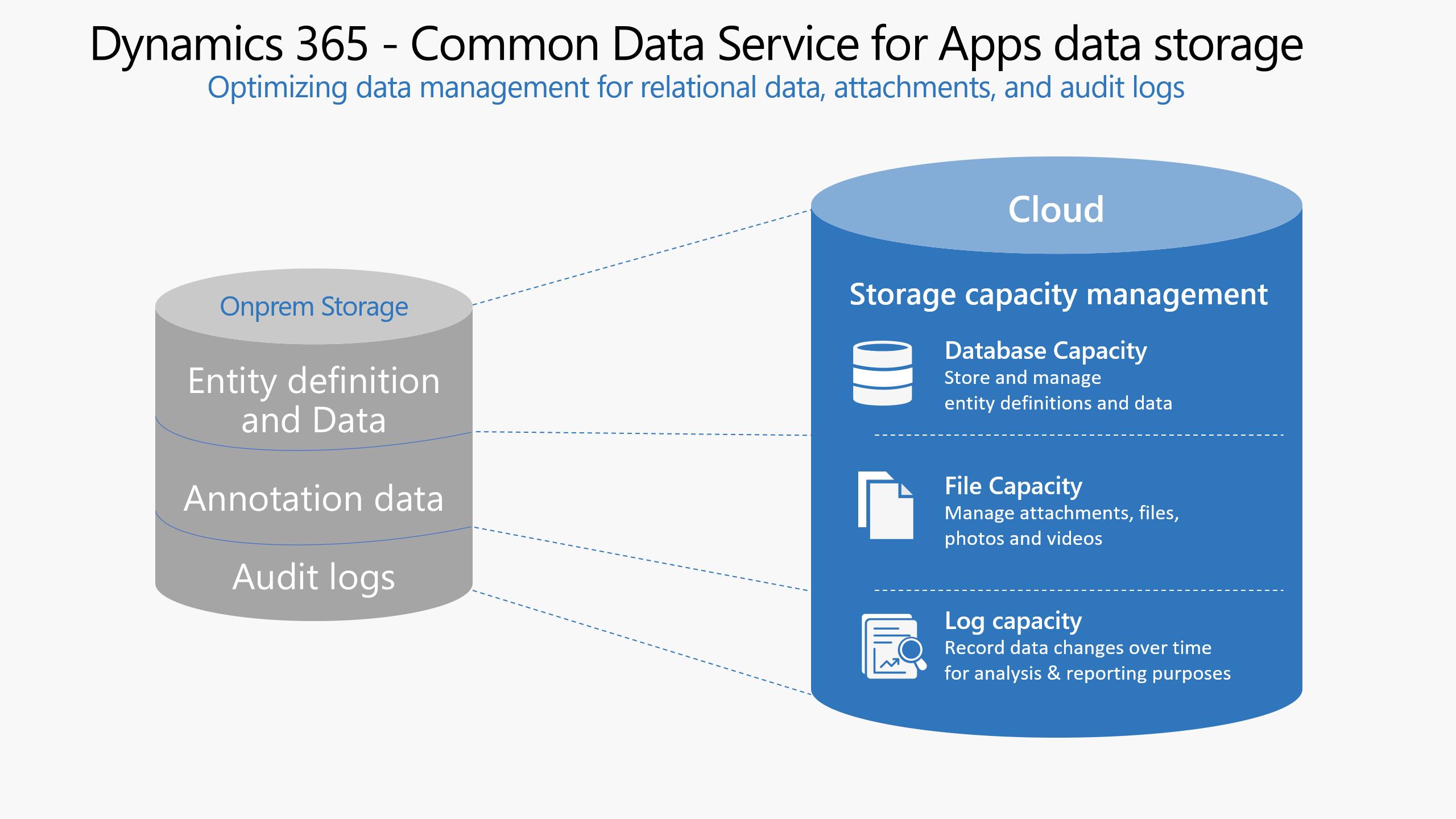 D365 Database