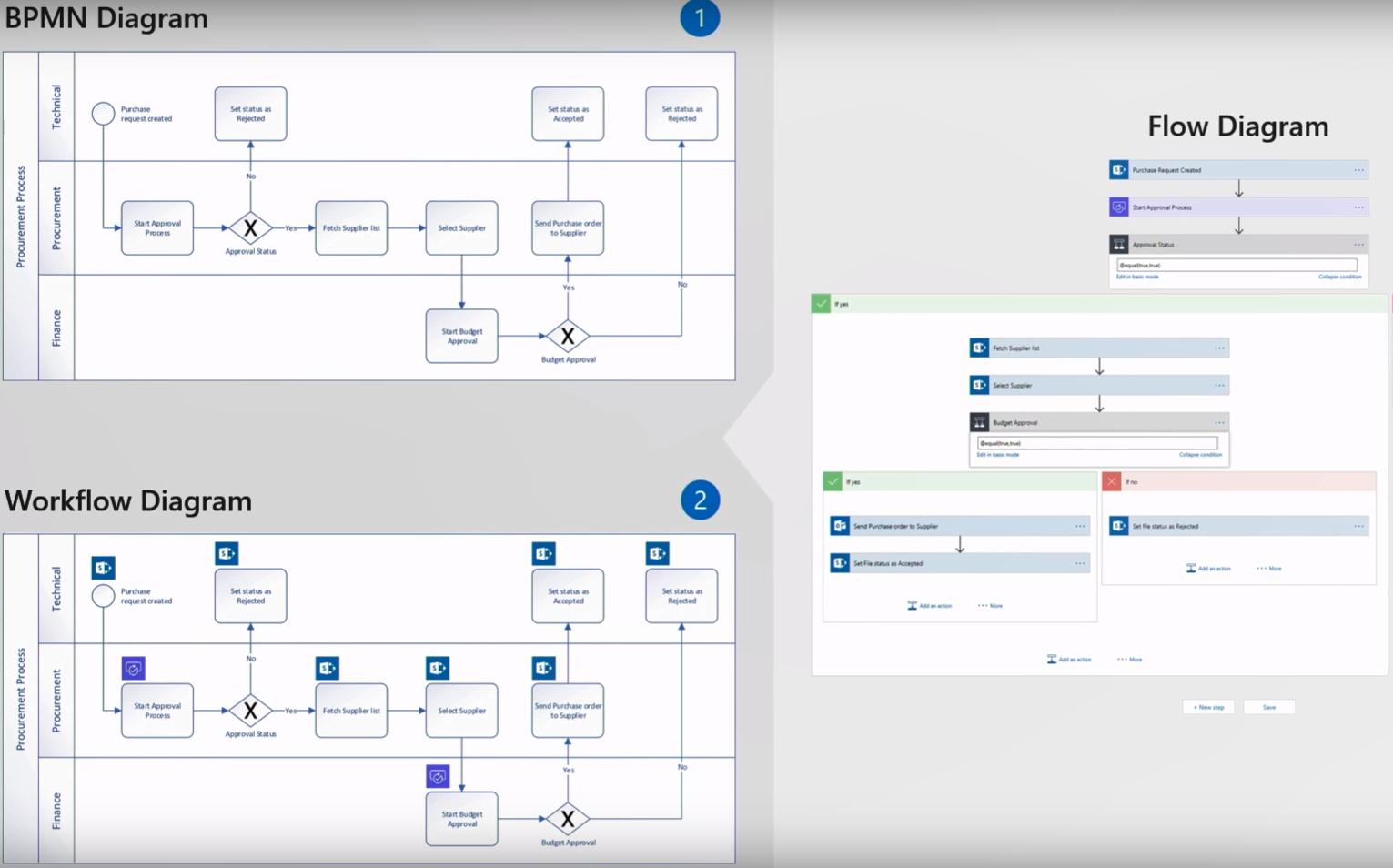process flow diagram using visio designing microsoft flow in visio     powerapps powerautomate  designing microsoft flow in visio